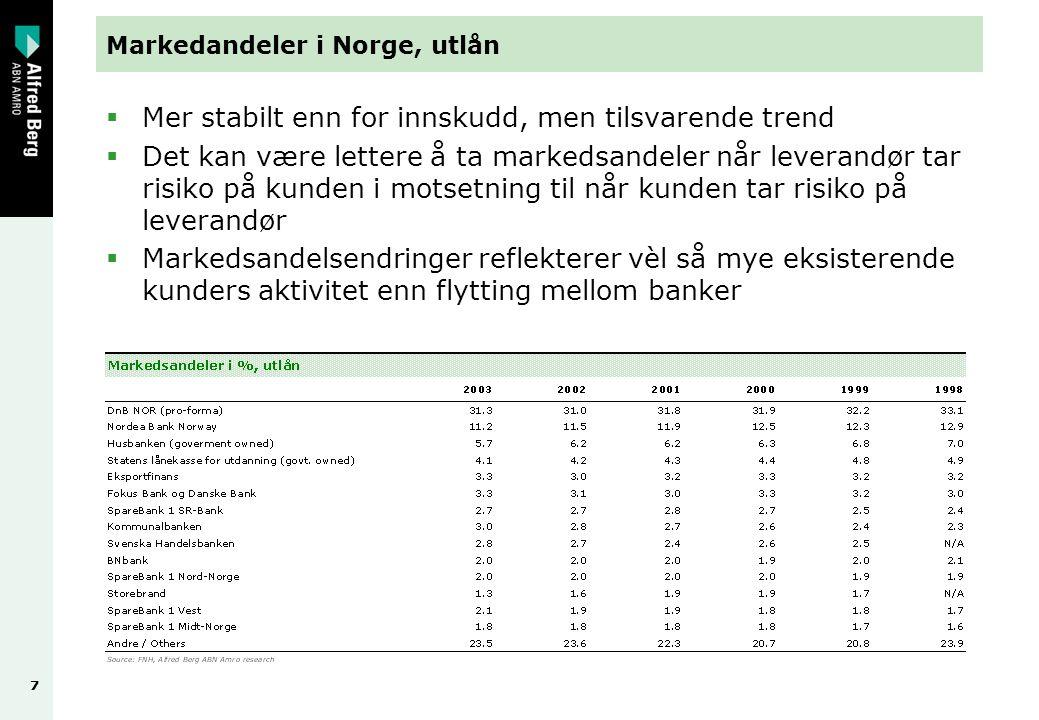 77 Markedandeler i Norge, utlån  Mer stabilt enn for innskudd, men tilsvarende trend  Det kan være lettere å ta markedsandeler når leverandør tar risiko på kunden i motsetning til når kunden tar risiko på leverandør  Markedsandelsendringer reflekterer vèl så mye eksisterende kunders aktivitet enn flytting mellom banker