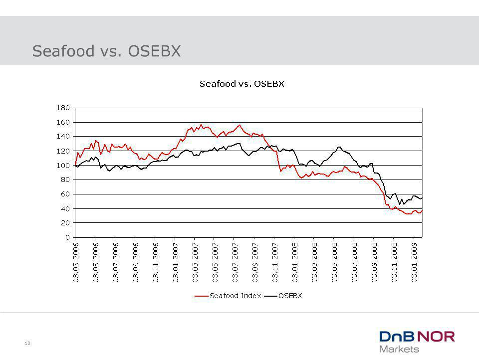 10 Seafood vs. OSEBX