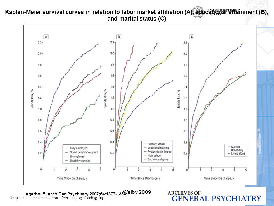Nasjonalt senter for selvmordsforskning og -forebygging Walby 200918 Agerbo, E.