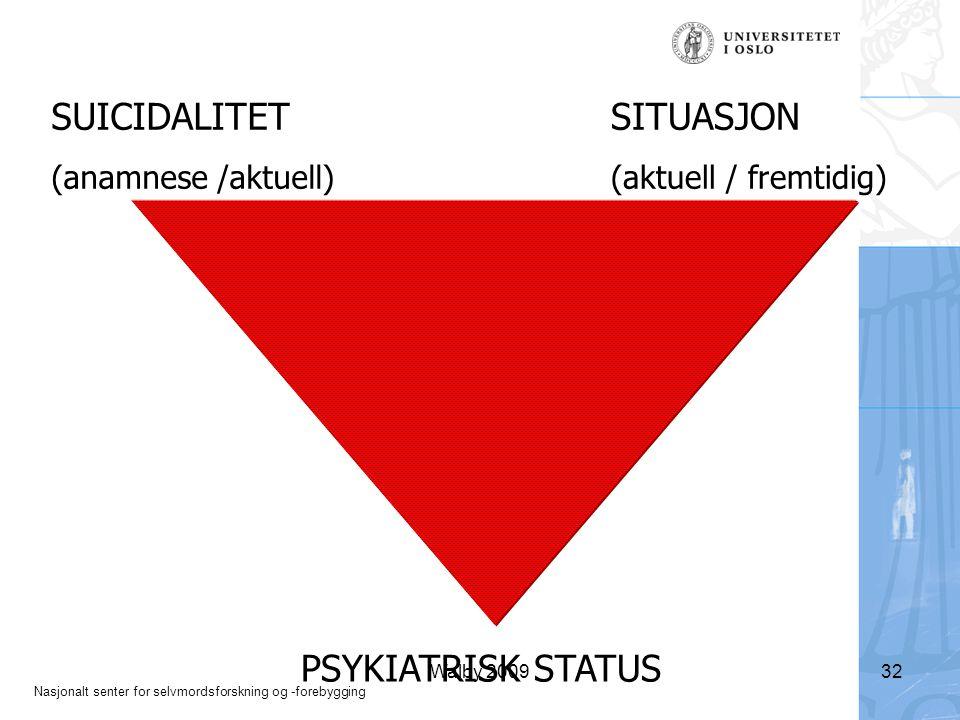 Nasjonalt senter for selvmordsforskning og -forebygging Walby 200932 PSYKIATRISK STATUS SUICIDALITET (anamnese /aktuell) SITUASJON (aktuell / fremtidig)