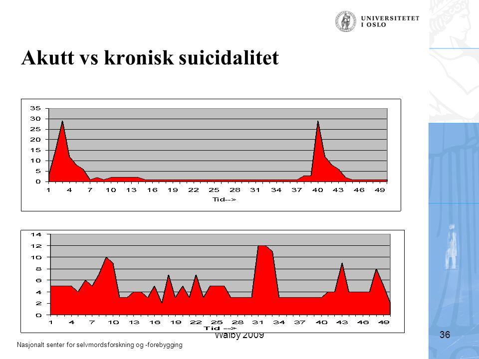 Nasjonalt senter for selvmordsforskning og -forebygging Walby 200936 Akutt vs kronisk suicidalitet