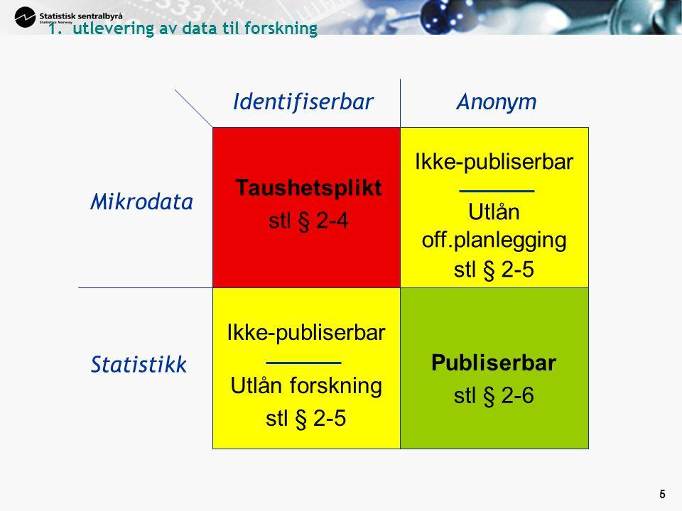 5 Taushetsplikt stl § 2-4 Ikke-publiserbar Utlån off.planlegging stl § 2-5 Ikke-publiserbar Utlån forskning stl § 2-5 Publiserbar stl § 2-6 AnonymIdentifiserbar Statistikk Mikrodata 1.utlevering av data til forskning