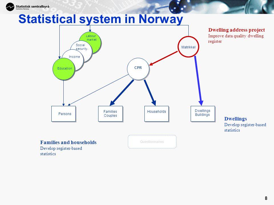 8 Statistical system in Norway CPR Matrikkel Education Social security.