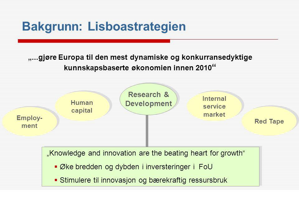 Innovasjon er drivkraften bak økonomisk vekst og utvikling  Europa investerer mindre i FoU (% av BNP) enn konkurrentene  Europa er svak på å trans- formere FoU til nye produkt Lisboa: Øke FoU til 3% of BNP innen 2010 Effekt: Øke BNP men 10.2 % in 2025 Bakgrunn: Lisboastrategien