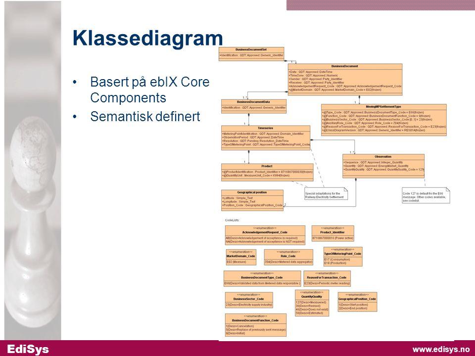 www.edisys.no EdiSys Klassediagram •Basert på ebIX Core Components •Semantisk definert