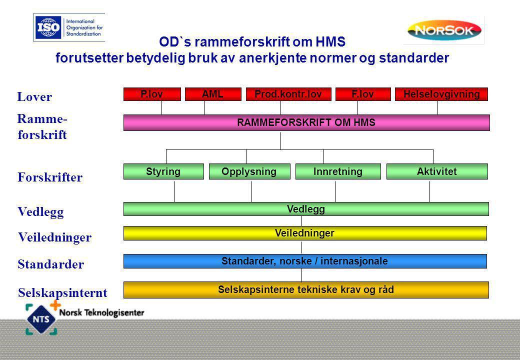 OD`s rammeforskrift om HMS forutsetter betydelig bruk av anerkjente normer og standarder Helselovgivning Standarder, norske / internasjonale Veilednin