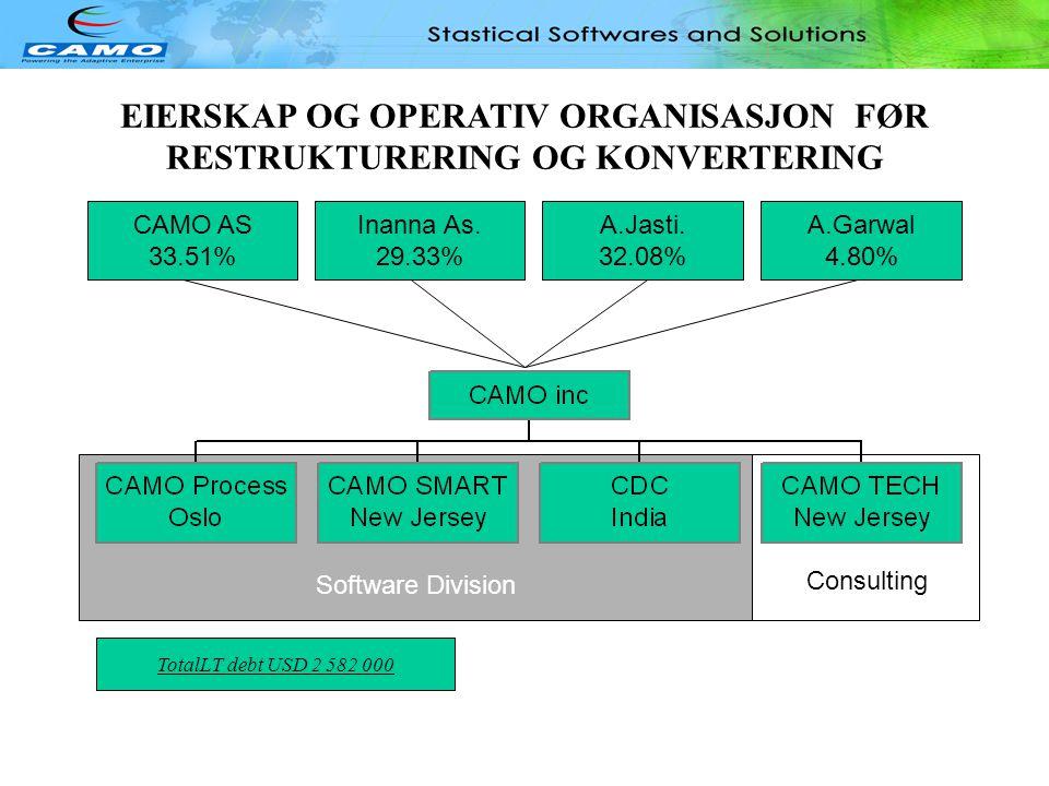 Software Division EIERSKAP OG OPERATIV ORGANISASJON FØR RESTRUKTURERING OG KONVERTERING CAMO AS 33.51% Inanna As.