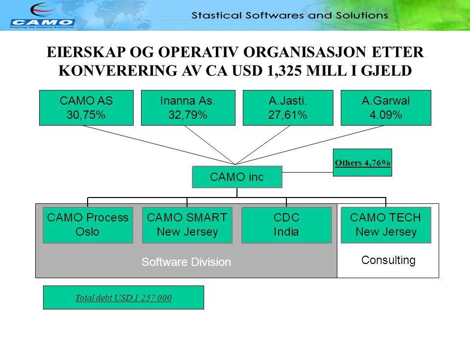 Software Division EIERSKAP OG OPERATIV ORGANISASJON FØR RESTRUKTURERING OG KONVERTERING CAMO AS 33.51% Inanna As. 29.33% A.Jasti. 32.08% A.Garwal 4.80