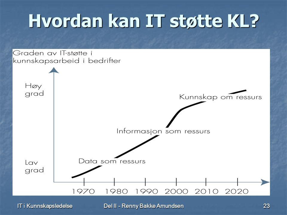 IT i KunnskapsledelseDel II - Renny Bakke Amundsen23 Hvordan kan IT støtte KL?