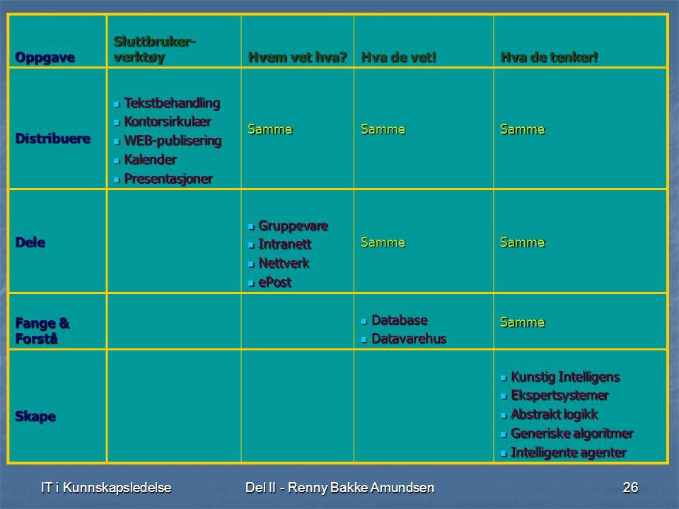 IT i KunnskapsledelseDel II - Renny Bakke Amundsen26 Oppgave Sluttbruker- verktøy Hvem vet hva.