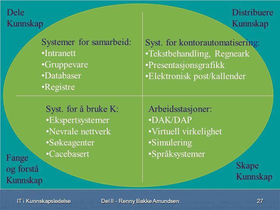 IT i KunnskapsledelseDel II - Renny Bakke Amundsen27 Dele Kunnskap Distribuere Kunnskap Fange og forstå Kunnskap Skape Kunnskap Systemer for samarbeid: •Intranett •Gruppevare •Databaser •Registre Syst.