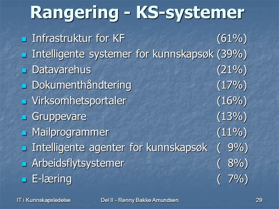 IT i KunnskapsledelseDel II - Renny Bakke Amundsen29 Rangering - KS-systemer  Infrastruktur for KF (61%)  Intelligente systemer for kunnskapsøk(39%)  Datavarehus (21%)  Dokumenthåndtering (17%)  Virksomhetsportaler (16%)  Gruppevare (13%)  Mailprogrammer (11%)  Intelligente agenter for kunnskapsøk ( 9%)  Arbeidsflytsystemer ( 8%)  E-læring ( 7%)