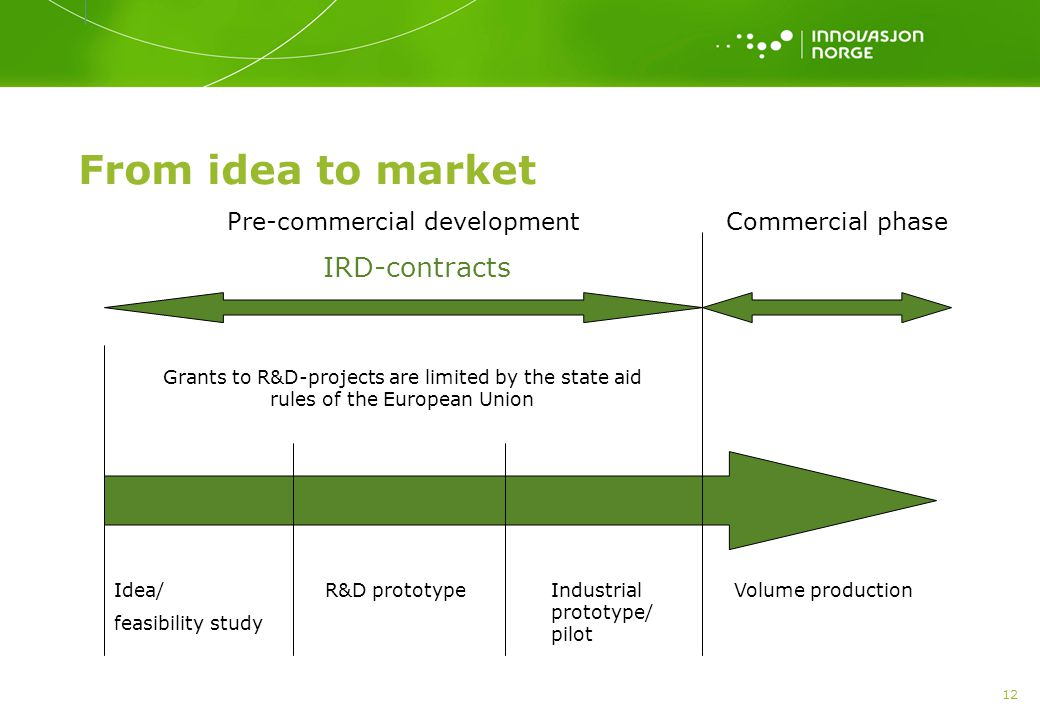 12 From idea to market Idea/ feasibility study R&D prototypeIndustrial prototype/ pilot Volume production Pre-commercial development IRD-contracts Commercial phase Grants to R&D-projects are limited by the state aid rules of the European Union