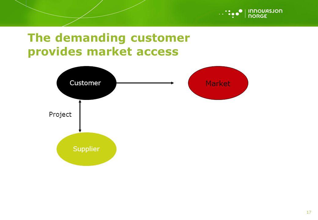 17 The demanding customer provides market access Customer Supplier Market Project