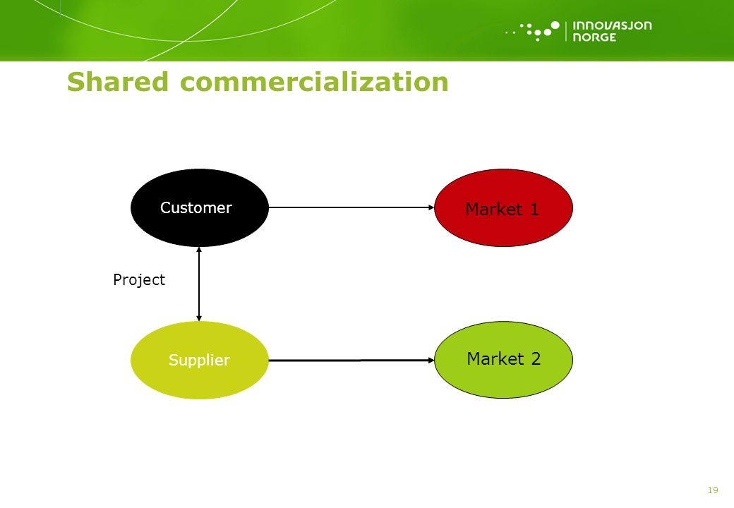 19 Shared commercialization Customer Supplier Market 1 Project Market 2