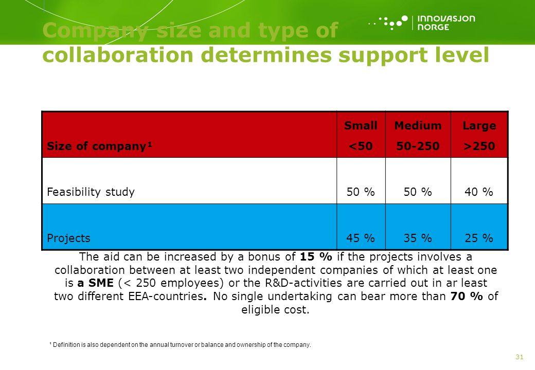 31 Company size and type of collaboration determines support level Size of company¹ Small <50 Medium 50-250 Large >250 Feasibility study50 % 40 % Projects45 %35 %25 % The aid can be increased by a bonus of 15 % if the projects involves a collaboration between at least two independent companies of which at least one is a SME (< 250 employees) or the R&D-activities are carried out in ar least two different EEA-countries.