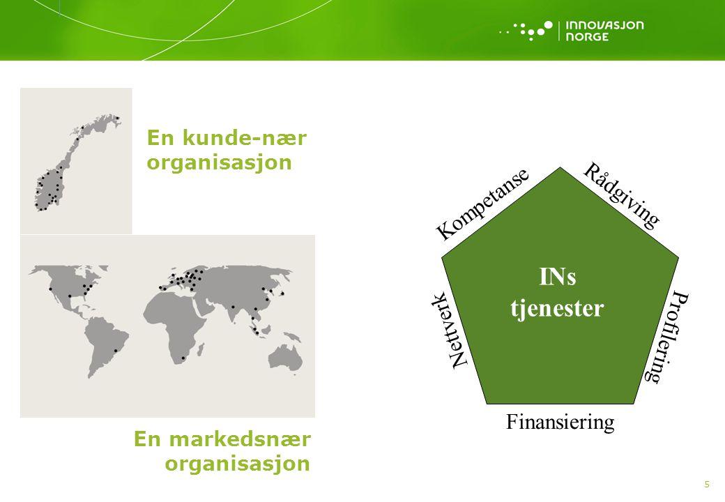 5 En kunde-nær organisasjon En markedsnær organisasjon Kompetanse Profilering Nettverk Rådgiving Finansiering INs tjenester