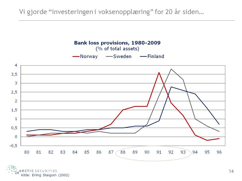 """Vi gjorde """"investeringen i voksenopplæring"""" for 20 år siden… 14 Kilde: Erling Steigum (2002) 14"""