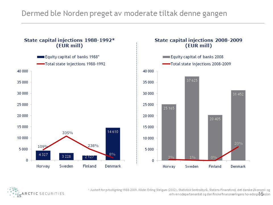 Dermed ble Norden preget av moderate tiltak denne gangen 15 * Justert for prisstigning 1988-2009. Kilde: Erling Steigum (2002), Statistisk Sentralbyrå