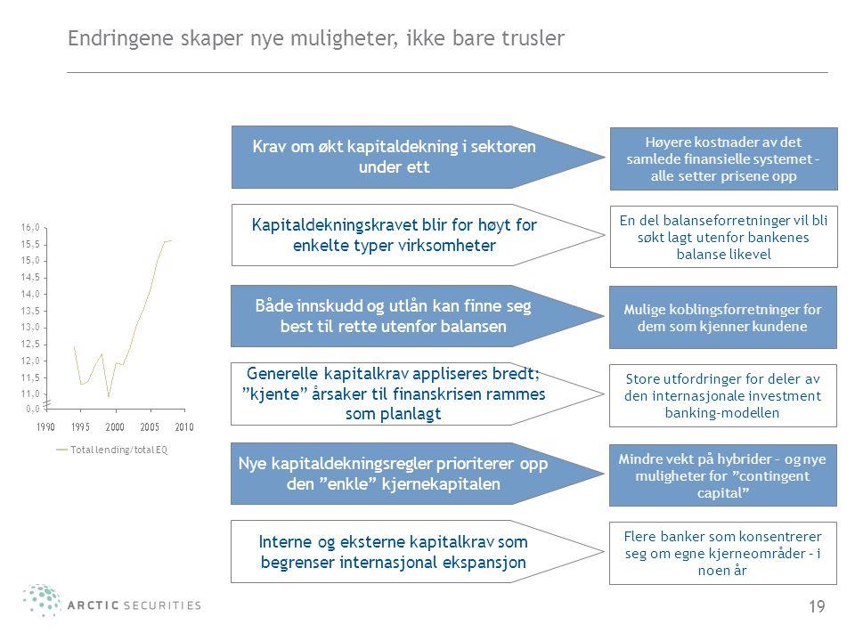 19 Endringene skaper nye muligheter, ikke bare trusler Krav om økt kapitaldekning i sektoren under ett Høyere kostnader av det samlede finansielle sys
