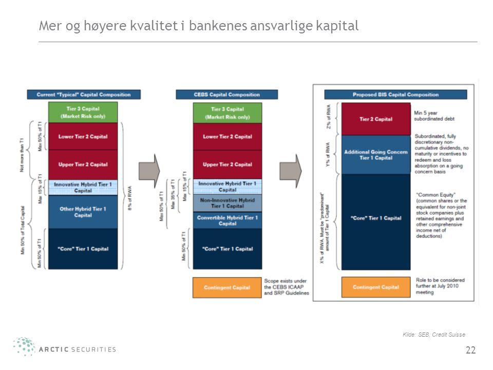 22 Mer og høyere kvalitet i bankenes ansvarlige kapital Kilde: SEB, Credit Suisse