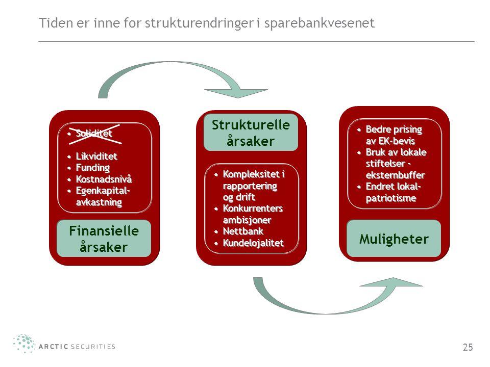 Tiden er inne for strukturendringer i sparebankvesenet 25 Finansielle årsaker Strukturelle årsaker Muligheter •Soliditet •Likviditet •Funding •Kostnad