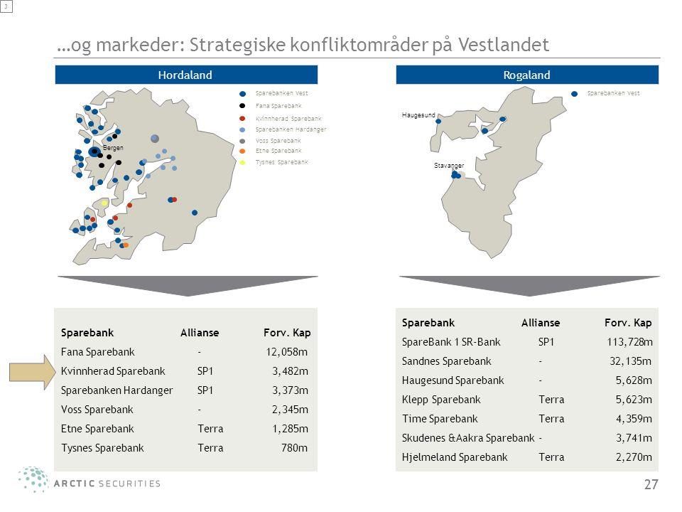 27 3 …og markeder: Strategiske konfliktområder på Vestlandet Haugesund Stavanger Rogaland Sparebank Allianse Forv. Kap Fana Sparebank-12,058m Kvinnher
