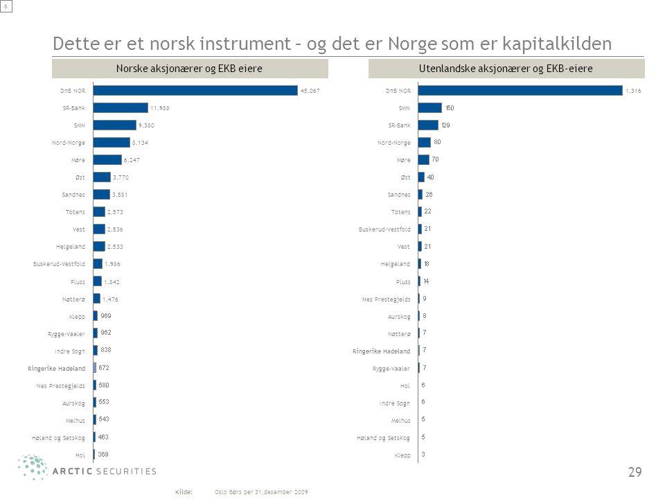 29 6 Dette er et norsk instrument – og det er Norge som er kapitalkilden Melhus Aurskog 2.536 Totens 45.067 1.986 11.988 Nes Prestegjelds 9.380 SR-Ban