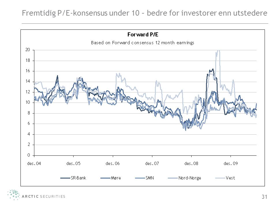 31 Fremtidig P/E-konsensus under 10 – bedre for investorer enn utstedere