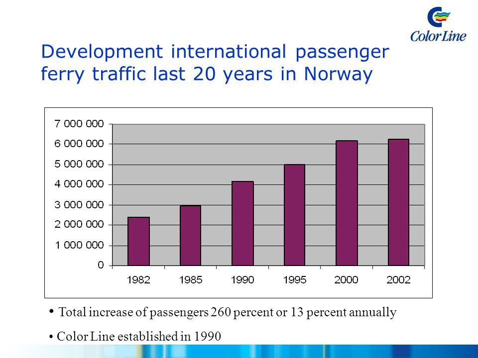 Development international passenger ferry traffic last 20 years in Norway • Total increase of passengers 260 percent or 13 percent annually • Color Li