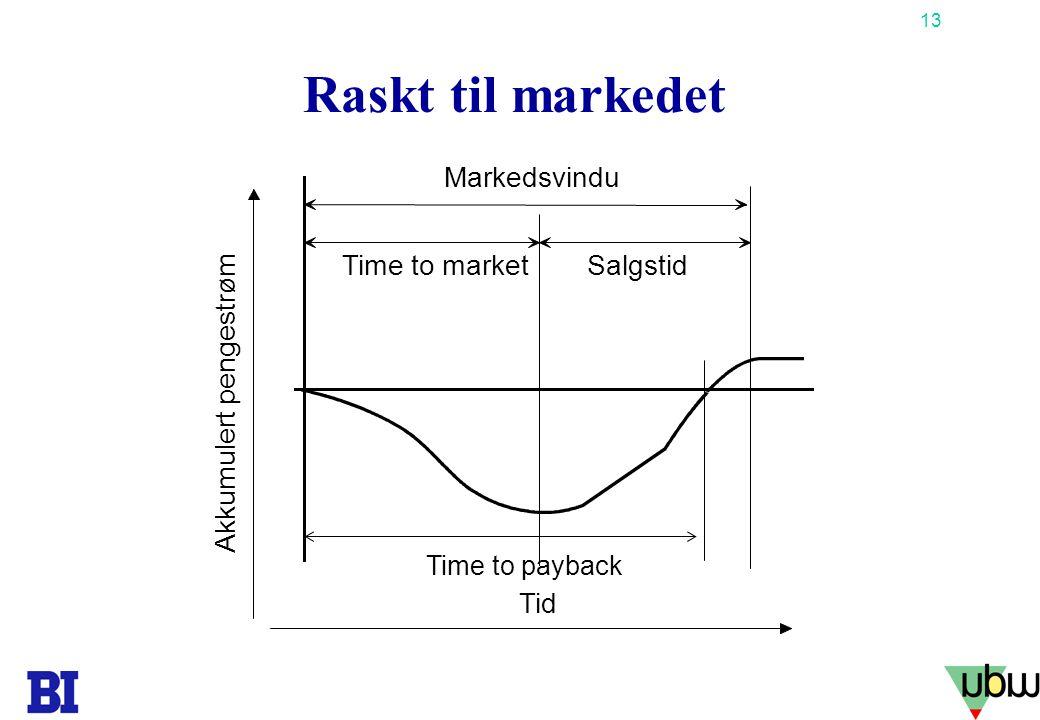 13 Copyright Tore H. Wiik Raskt til markedet Tid Time to marketSalgstid Markedsvindu Akkumulert pengestrøm Time to payback
