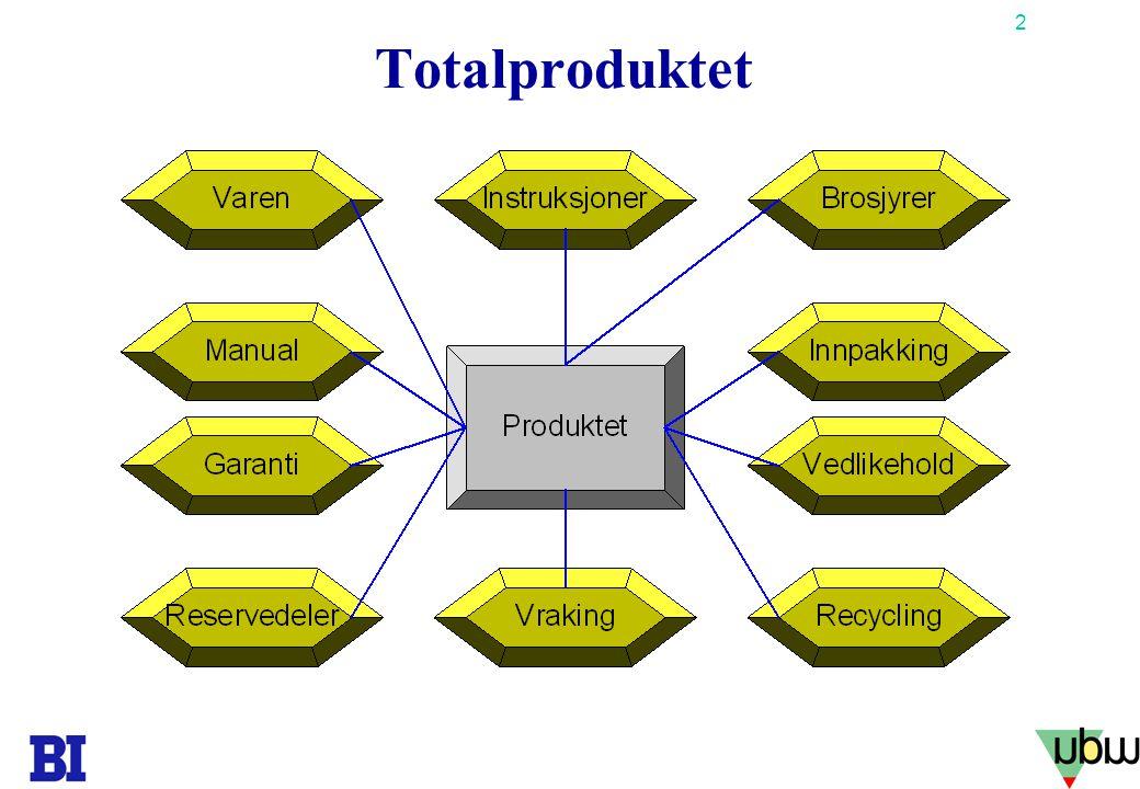 2 Copyright Tore H. Wiik Totalproduktet