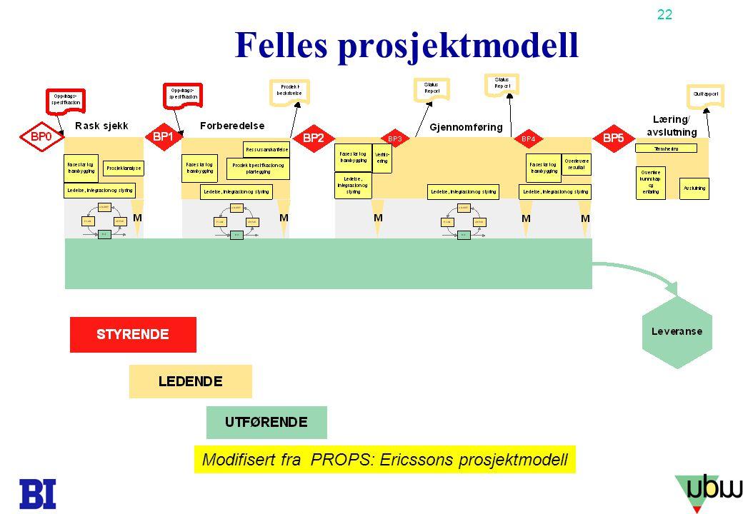 22 Copyright Tore H. Wiik Felles prosjektmodell Modifisert fra PROPS: Ericssons prosjektmodell