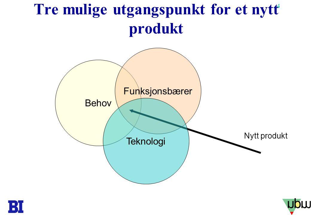 15 Copyright Tore H. Wiik Hva kommer først? •Produktstrategi? •Markedsstrategi? Eksempel flyselskap