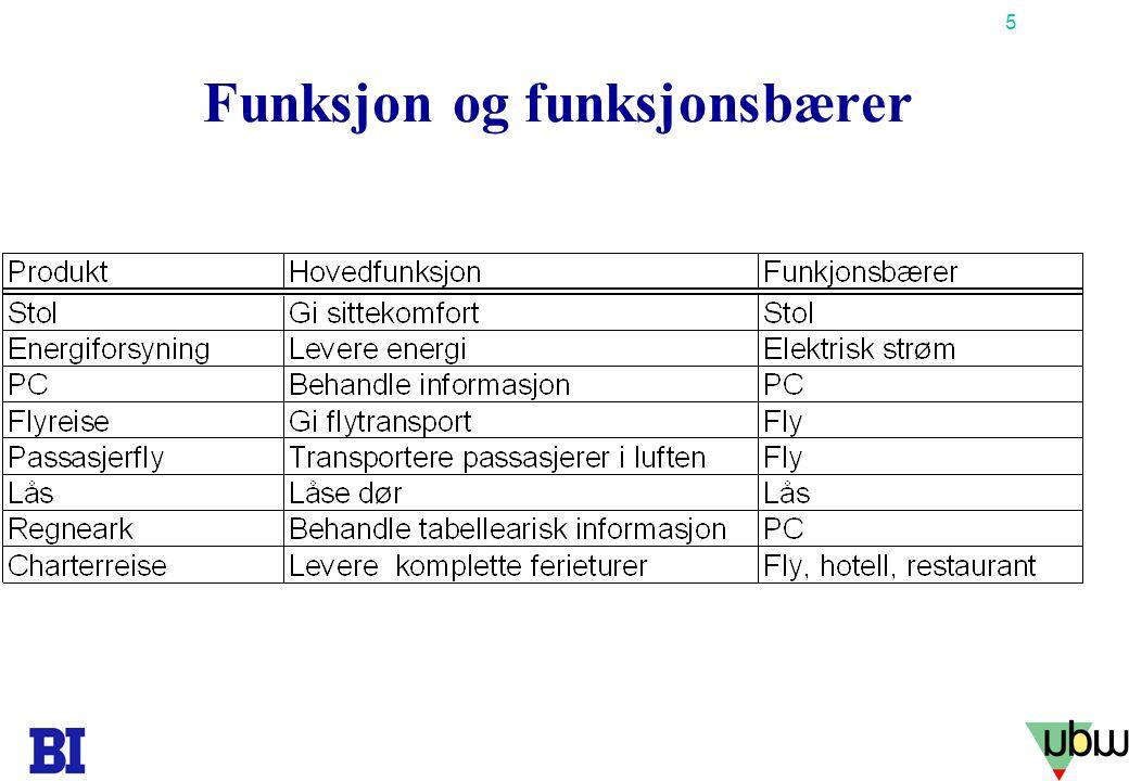 5 Copyright Tore H. Wiik Funksjon og funksjonsbærer