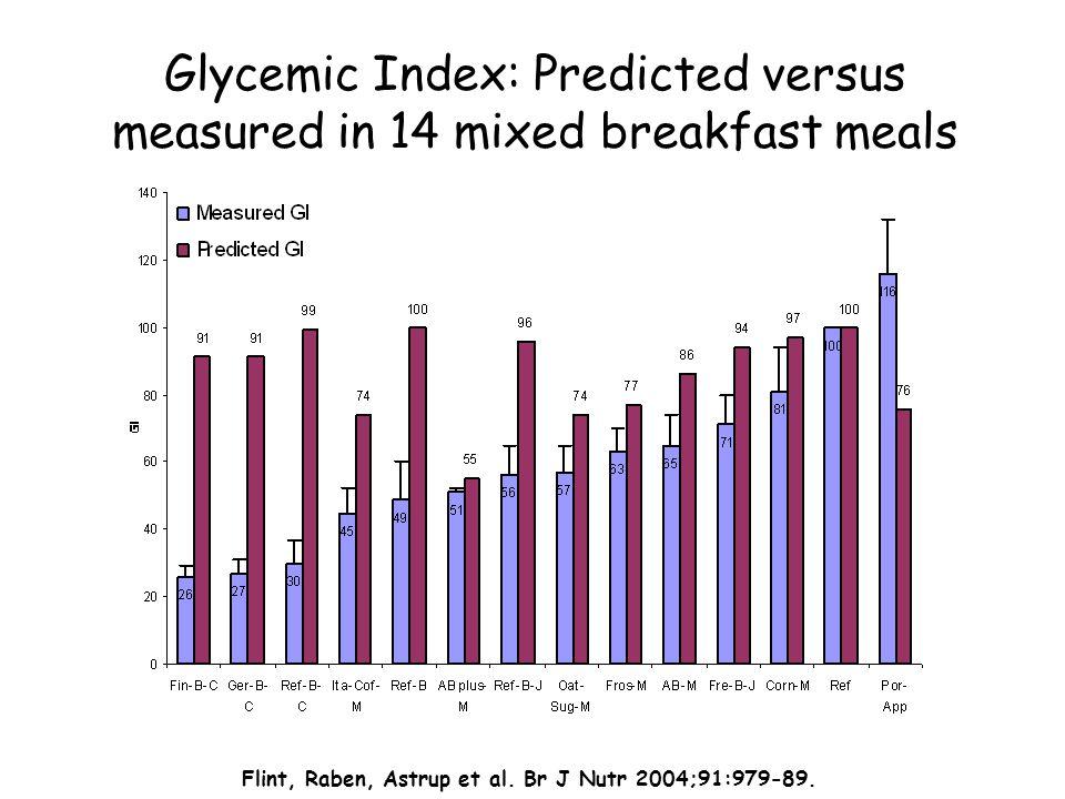 Glycemic Index: Predicted versus measured in 14 mixed breakfast meals Flint, Raben, Astrup et al. Br J Nutr 2004;91:979-89.