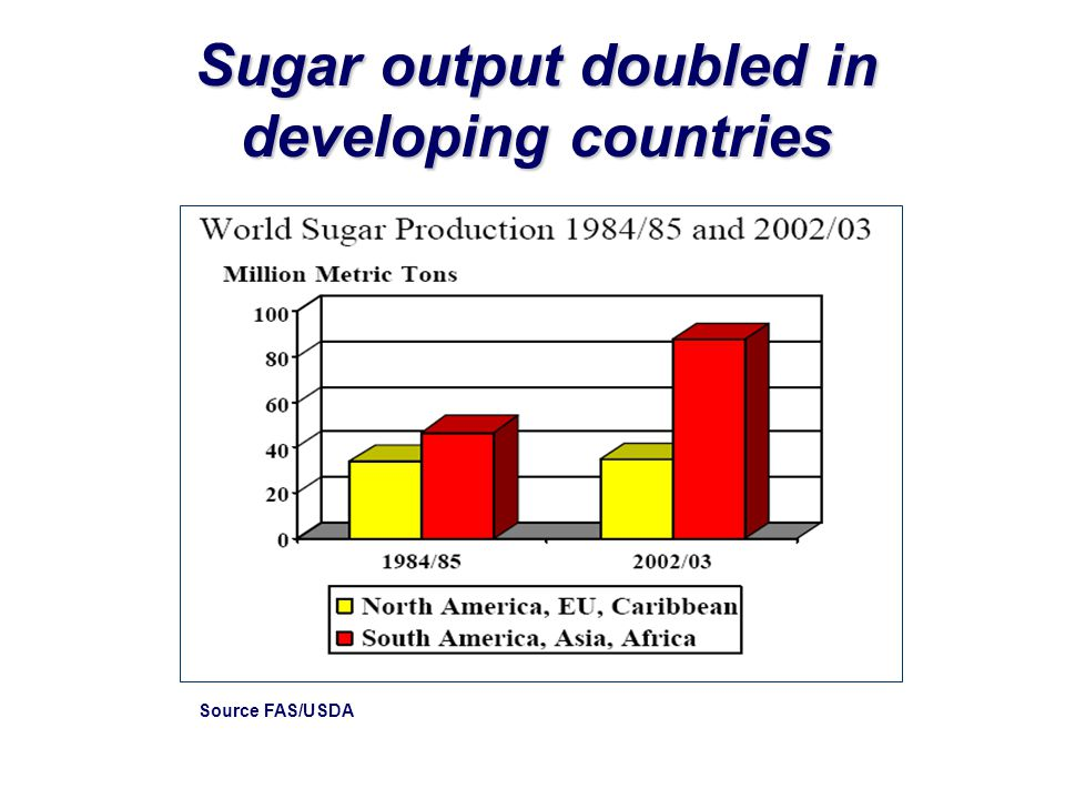 Sugar output doubled in developing countries Source FAS/USDA