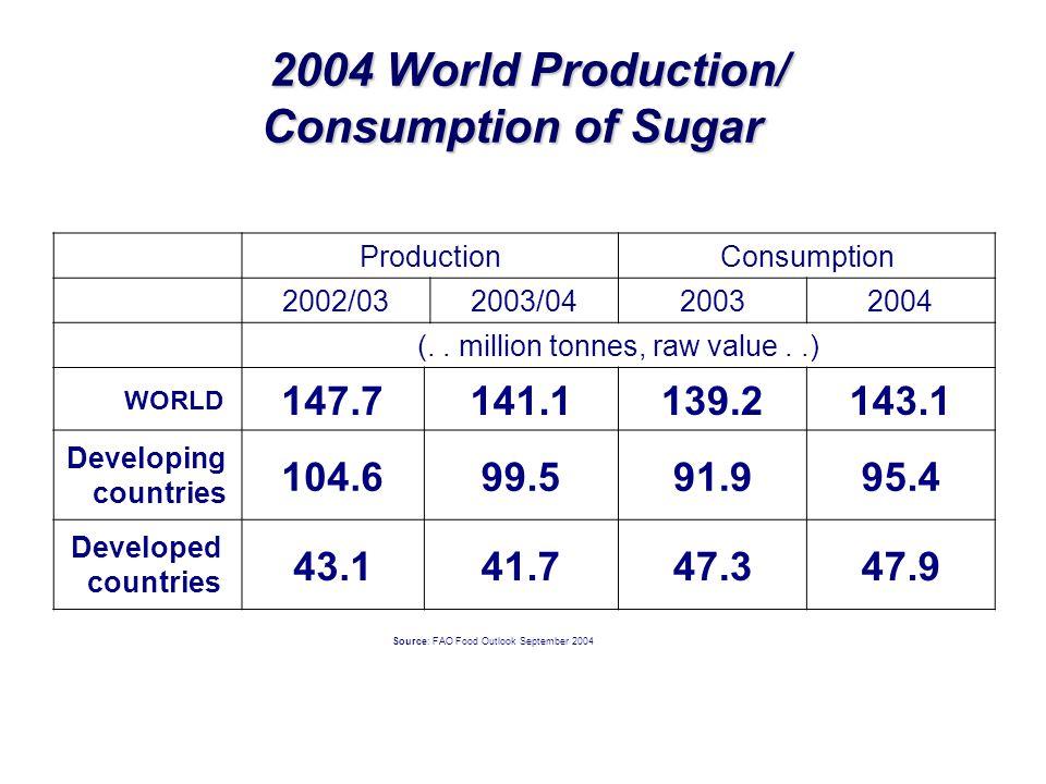2004 World Production/ Consumption of Sugar 2004 World Production/ Consumption of Sugar ProductionConsumption 2002/032003/0420032004 (.. million tonne