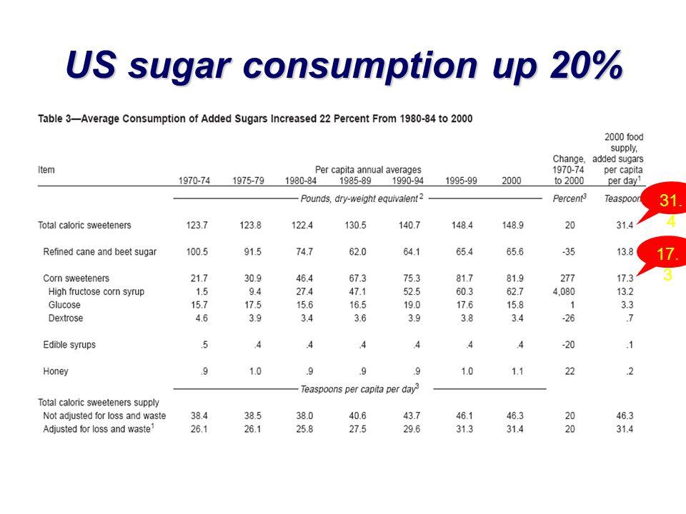 US sugar consumption up 20% 17. 3 31. 4