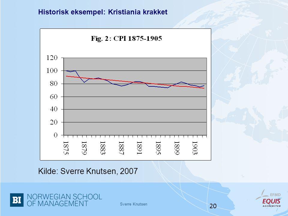 Sverre Knutsen 20 Historisk eksempel: Kristiania krakket Kilde: Sverre Knutsen, 2007