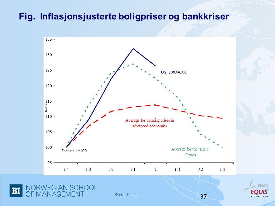 Sverre Knutsen 37 Fig. Inflasjonsjusterte boligpriser og bankkriser