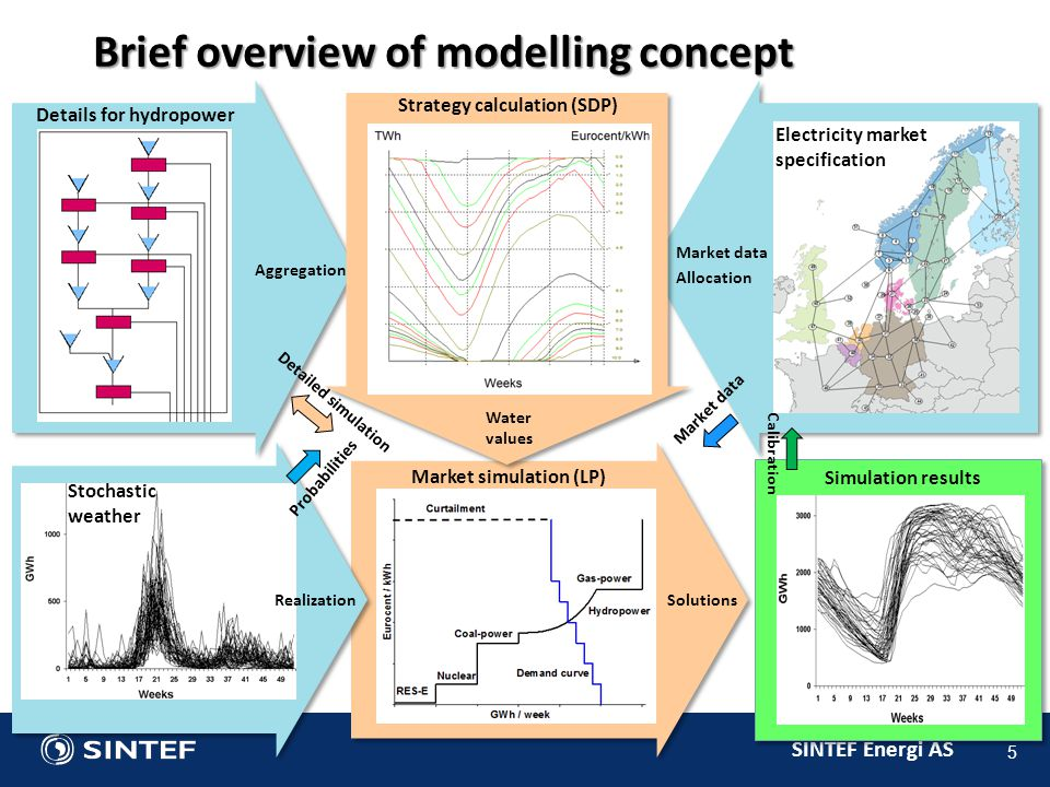 SINTEF Energi AS 5 Brief overview of modelling concept Probabilities Strategy calculation (SDP) Water values Calibration Detailed simulation Market data