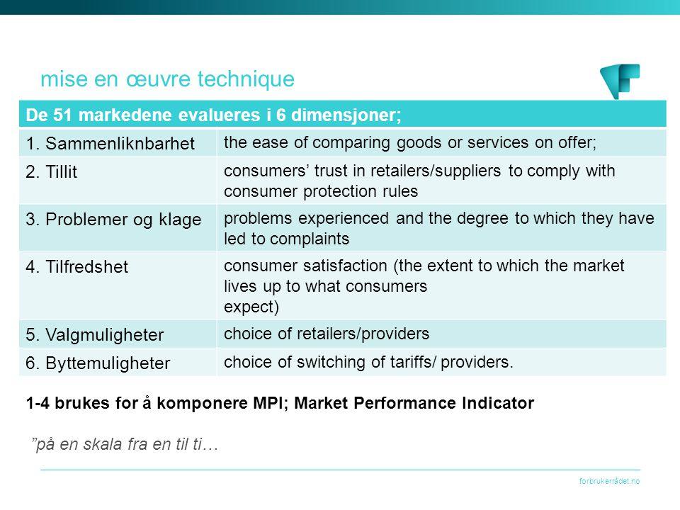 forbrukerrådet.no mise en œuvre technique De 51 markedene evalueres i 6 dimensjoner; 1.