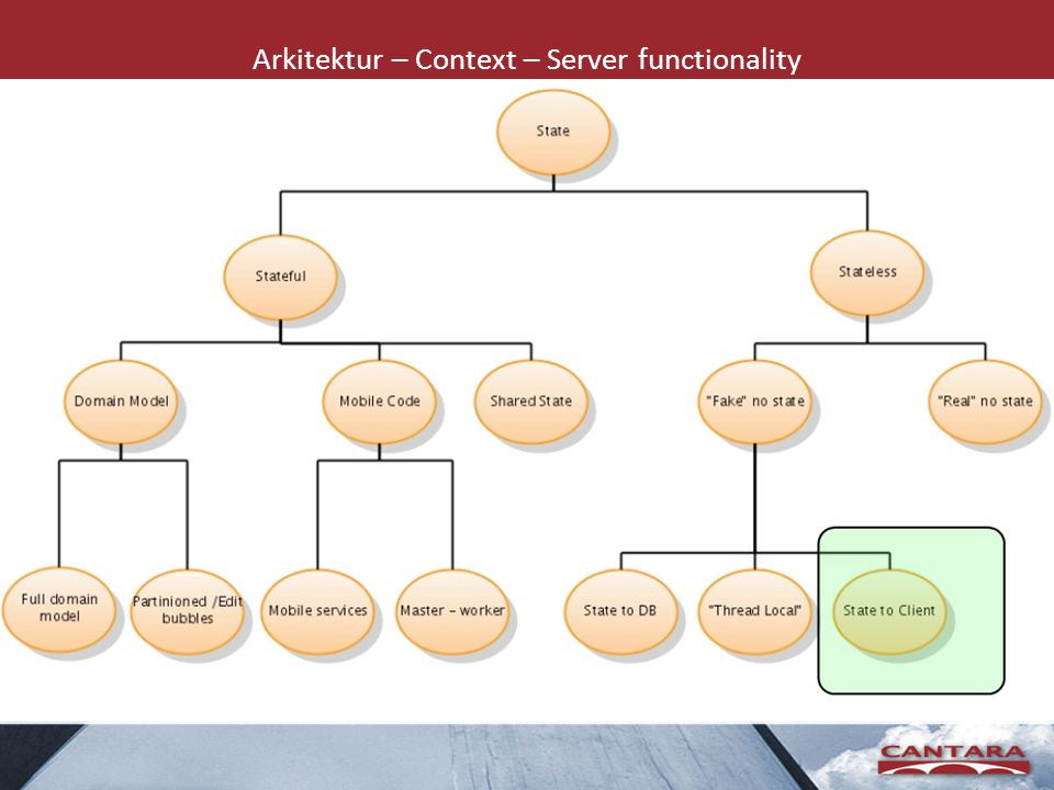 Arkitektur – Context – Server functionality