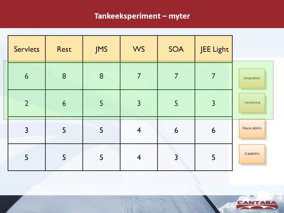 Tankeeksperiment – myter