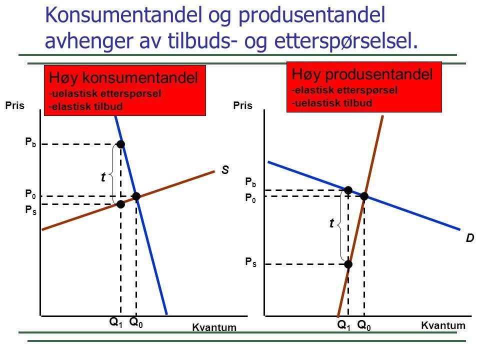 Konsumentandel og produsentandel avhenger av tilbuds- og etterspørselsel. Kvantum Pris S D S D Q0Q0 P0P0 P0P0 Q0Q0 Q1Q1 PbPb PSPS t Q1Q1 PbPb PSPS t H