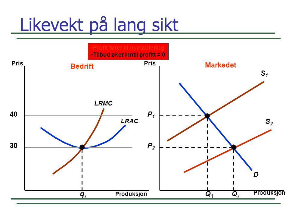 S1S1 Likevekt på lang sikt Produksjon Pris 40 LRAC LRMC D S2S2 P1P1 Q1Q1 q2q2 Bedrift Markedet 30 Q2Q2 P2P2 •Profit fører til nyetablering •Tilbud øke