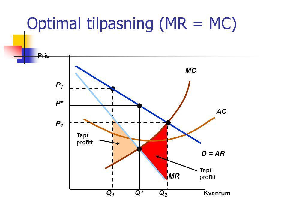 Tapt profitt P1P1 Q1Q1 Tapt profitt MC AC Kvantum Pris D = AR MR P* Q* Optimal tilpasning (MR = MC) P2P2 Q2Q2