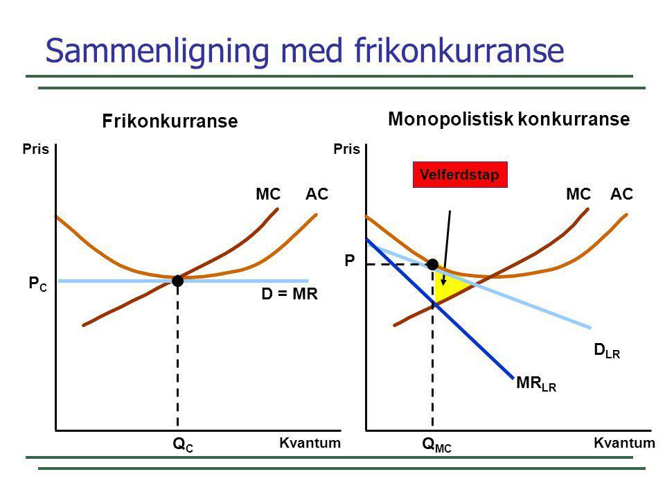Velferdstap MCAC Sammenligning med frikonkurranse Pris Kvantum Pris D = MR QCQC PCPC MCAC D LR MR LR Q MC P Kvantum Frikonkurranse Monopolistisk konku