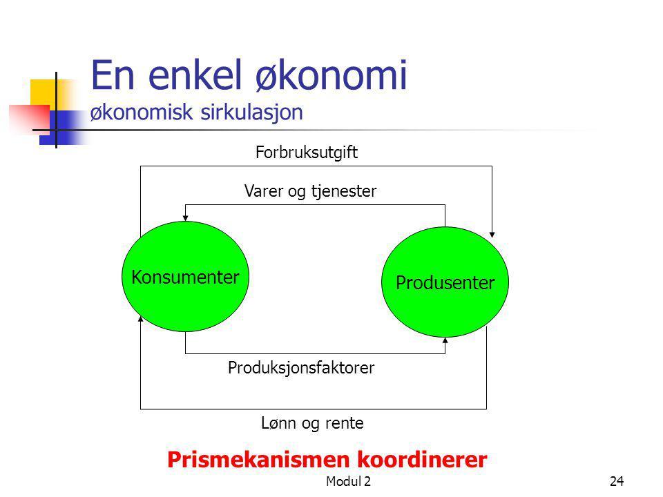 Modul 224 En enkel økonomi økonomisk sirkulasjon Konsumenter Produsenter Produksjonsfaktorer Varer og tjenester Lønn og rente Forbruksutgift Prismekan
